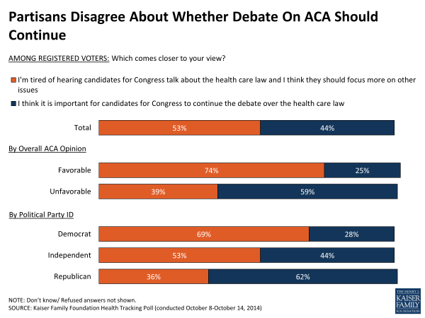 Partisans Disagree About Whether Debate On ACA Should Continue