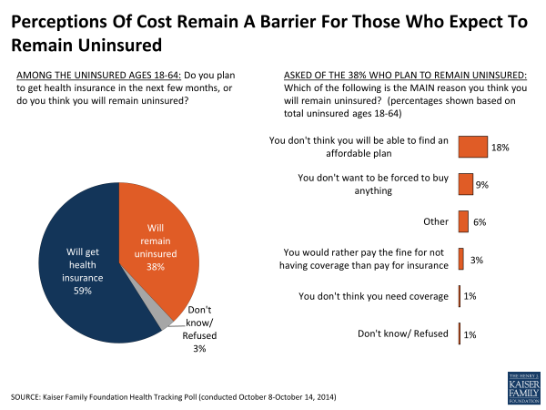Perceptions Of Cost Remain A Barrier For Those Who Expect To Remain Uninsured