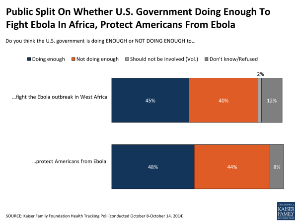 Public Split On Whether U.S. Government Doing Enough To Fight Ebola In Africa, Protect Americans From Ebola