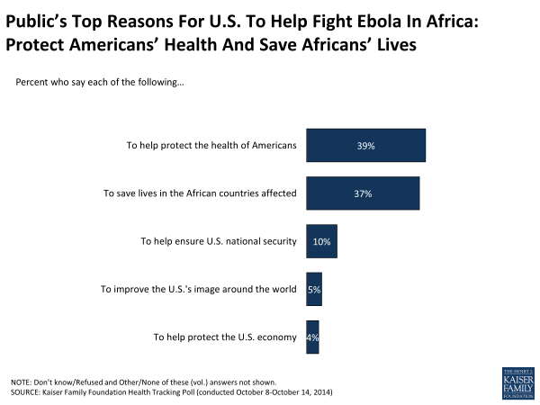Public's Top Reasons For U.S. To Help Fight Ebola In Africa: Protect Americans' Health And Save Africans' Lives