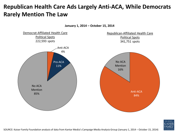 Republican-Health-Care-Ads-Largely-Anti-ACA-While-Democrats-Rarely-Mention-The-Law-POLLING