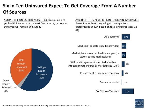 Six In Ten Uninsured Expect To Get Coverage From A Number Of Sources