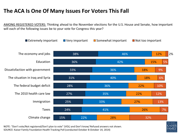 The ACA Is One Of Many Issues For Voters This Fall