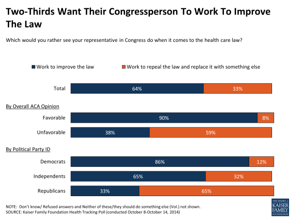 Two-Thirds Want Their Congressperson To Work To Improve The Law