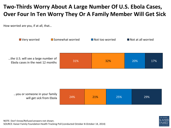 Two-Thirds Worry About A Large Number Of U.S. Ebola Cases, Over Four In Ten Worry They Or A Family Member Will Get Sick