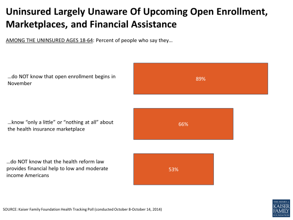 Uninsured Largely Unaware Of Upcoming Open Enrollment, Marketplaces, and Financial Assistance