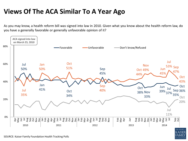 Views Of The ACA Similar To A Year Ago