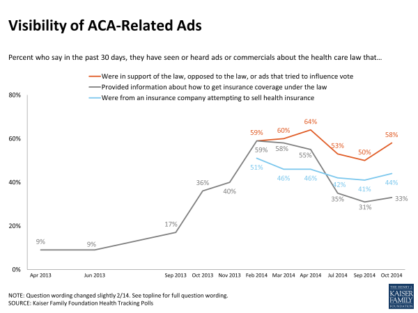 Visibility of ACA-Related Ads