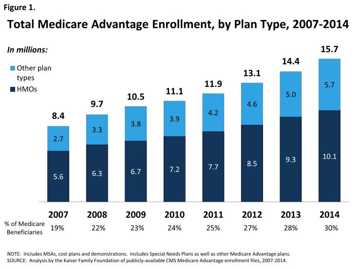 Figure 1: Total Medicare Advantage Enrollment, by Plan Type, 2007-2014