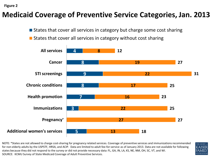 Figure 2: Medicaid Coverage of Preventive Service Categories, Jan. 2013