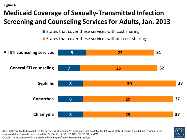 Figure 4: Medicaid Coverage of Sexually-Transmitted Infection Screening and Counseling Services for Adults, Jan. 2013