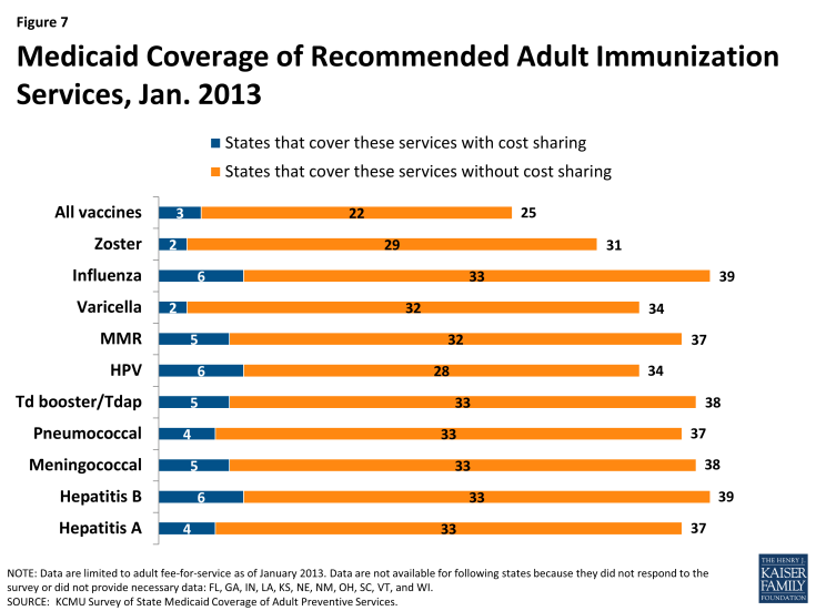 Figure 7: Medicaid Coverage of Recommended Adult Immunization Services, Jan. 2013