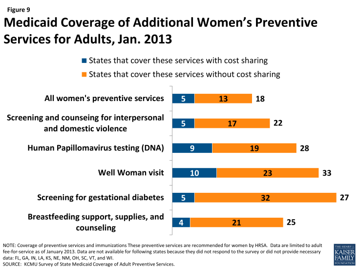Figure 9: Medicaid Coverage of Additional Women's Preventive Services for Adults, Jan. 2013