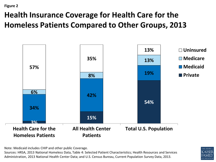 Figure 2: Health Insurance Coverage for Health Care for the Homeless Patients Compared to Other Groups, 2013