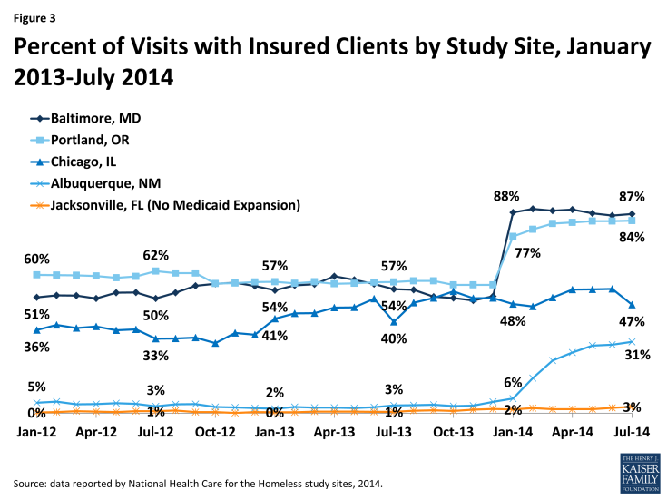 Figure 3: Percent of Visits with Insured Clients by Study Site, January 2013-July 2014