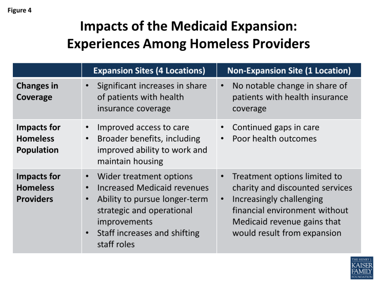 Figure 4: Impacts of the Medicaid Expansion: Experiences Among Homeless Providers