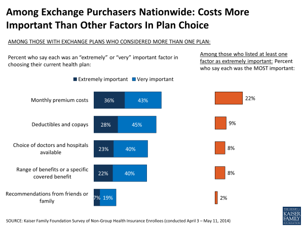 Among Exchange Purchasers Nationwide: Costs More Important Than Other Factors In Plan Choice