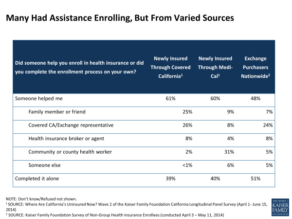 Many Had Assistance Enrolling, But From Varied Sources