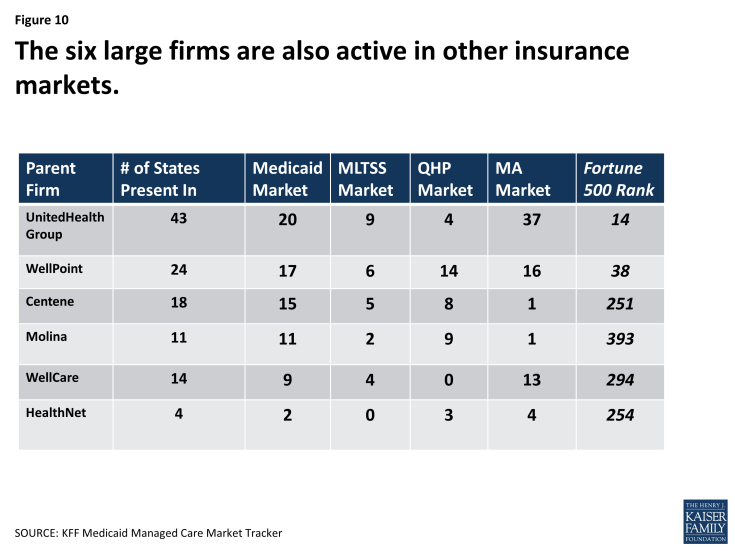 Figure 10:  The six large firms are also active in other insurance markets.