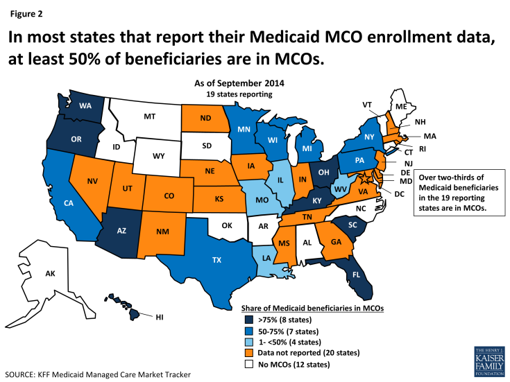 Figure 2: In most states that report their Medicaid MCO enrollment data, at least 50% of beneficiaries are in MCOs.