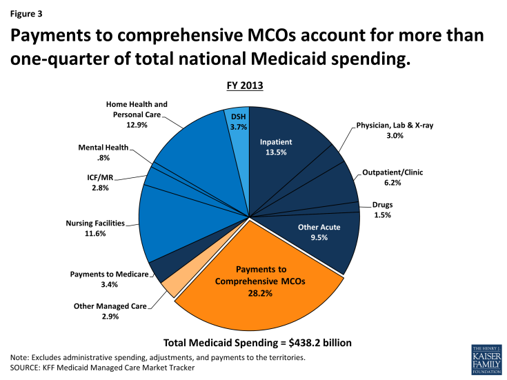 Figure 3: Payments to comprehensive MCOs account for more than one-quarter of total national Medicaid spending.