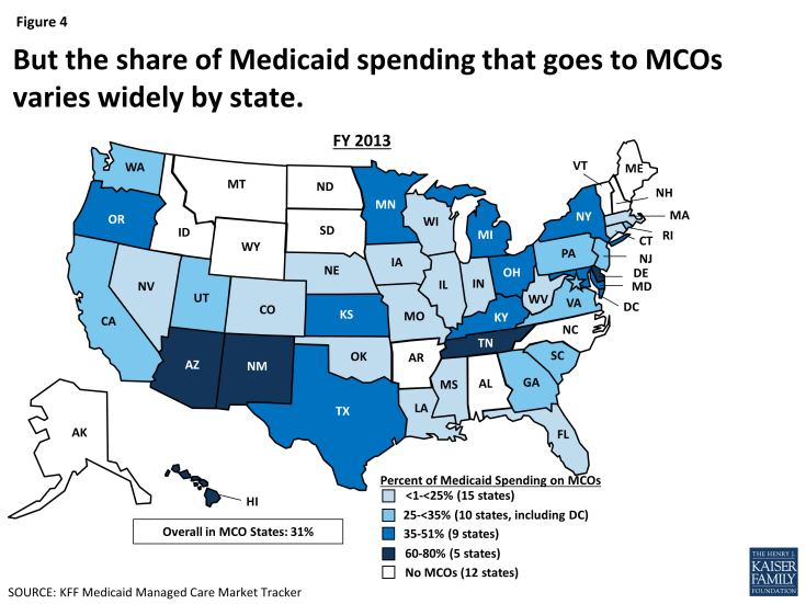 Figure 4: But the share of Medicaid spending that goes to MCOs varies widely by state.
