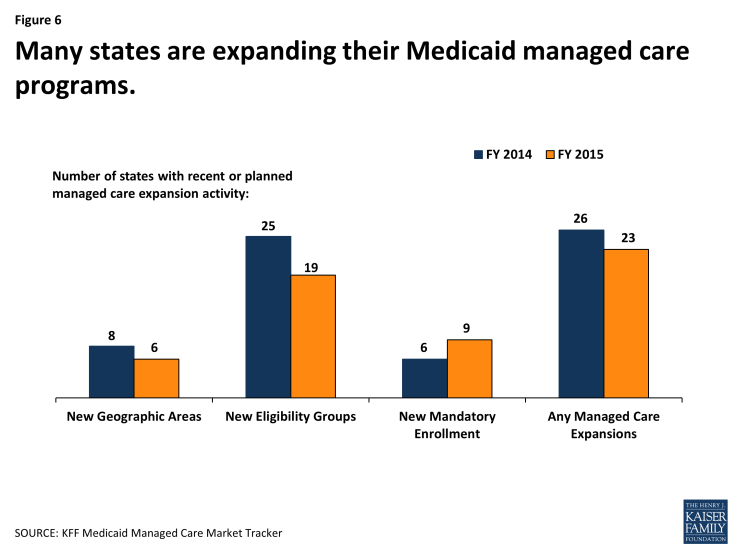 Figure 6: Many states are expanding their Medicaid managed care programs.