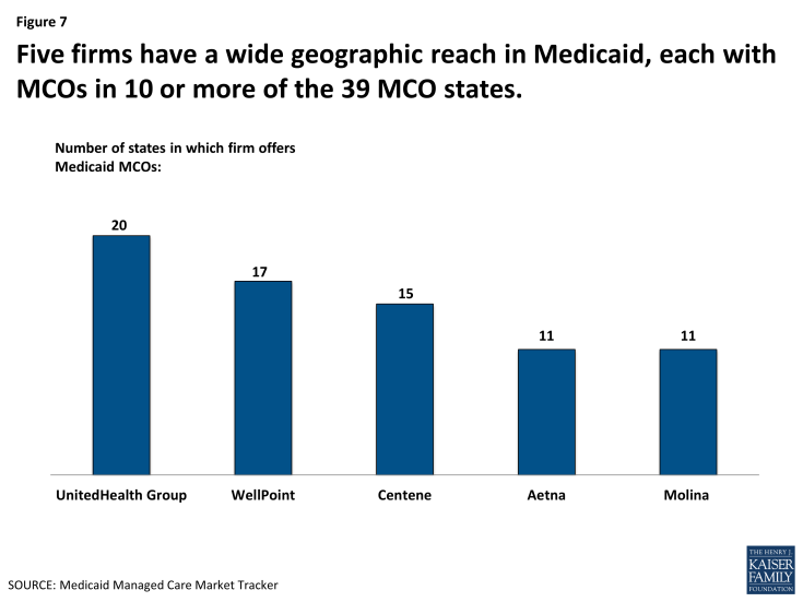 Figure 7: Five firms have a wide geographic reach in Medicaid, each with MCOs in 10 or more of the 39 MCO states.
