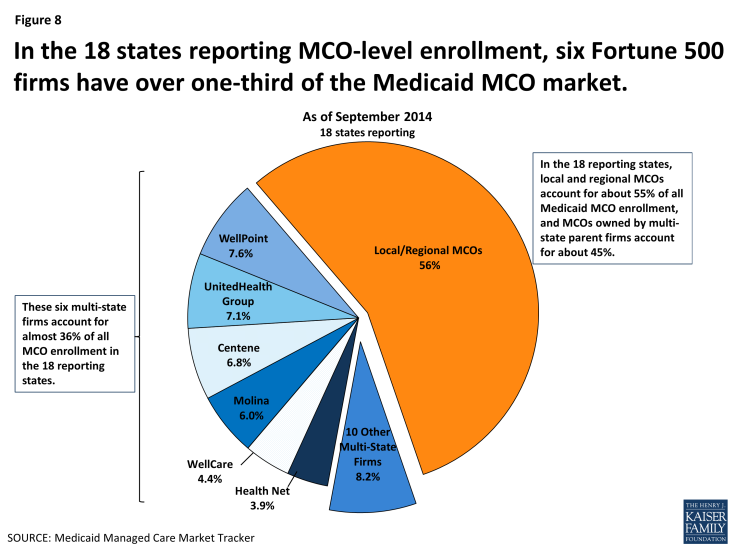 Figure 8:  In the 18 states reporting MCO-level enrollment, six Fortune 500 firms have over one-third of the Medicaid MCO market.