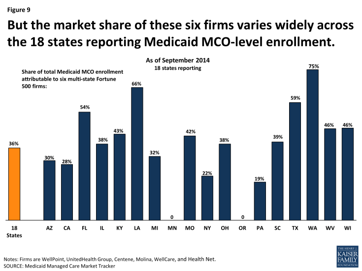Figure 9: But the market share of these six firms varies widely across the 18 states reporting Medicaid MCO-level enrollment.