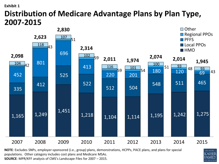 Exhibit 1: Distribution of Medicare Advantage Plans by Plan Type, 2007-2015