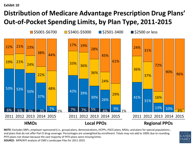 Exhibit 10: Distribution of Medicare Advantage Prescription Drug Plans' Out-of-Pocket Spending Limits, by Plan Type, 2011-2015