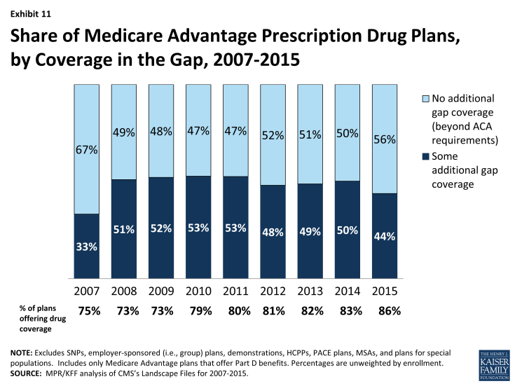 Exhibit 11: Share of Medicare Advantage Prescription Drug Plans, by Coverage in the Gap, 2007-2015