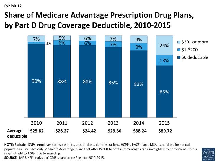 Exhibit 12: Share of Medicare Advantage Prescription Drug Plans, by Part D Drug Coverage Deductible, 2010-2015