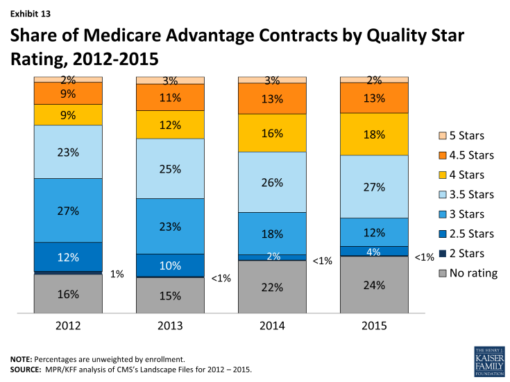 Exhibit 13: Share of Medicare Advantage Contracts by Quality Star Rating, 2012-2015