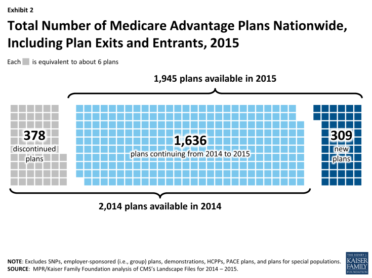 Exhibit 2: Total Number of Medicare Advantage Plans Nationwide, Including Plan Exits and Entrants, 2015