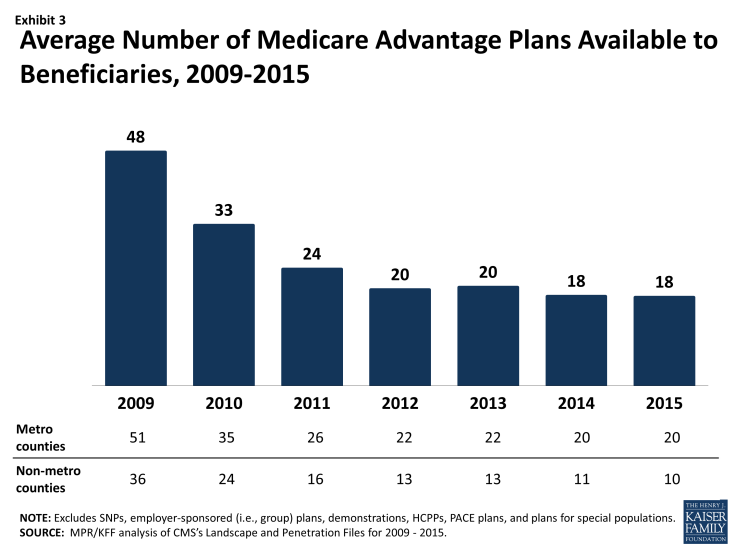 Exhibit 3: Average Number of Medicare Advantage Plans Available to Beneficiaries, 2009-2015