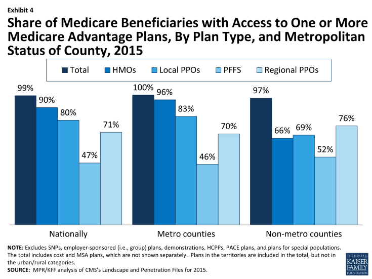 Exhibit 4: Share of Medicare Beneficiaries with Access to One or More Medicare Advantage Plans, By Plan Type, and Metropolitan Status of County, 2015