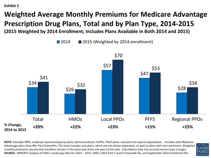 Exhibit 5: Weighted Average Monthly Premiums for Medicare Advantage Prescription Drug Plans, Total and by Plan Type, 2014-2015