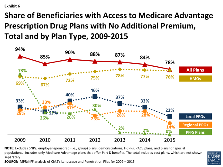 Exhibit 6:  Share of Beneficiaries with Access to Medicare Advantage Prescription Drug Plans with No Additional Premium, Total and by Plan Type, 2009-2015