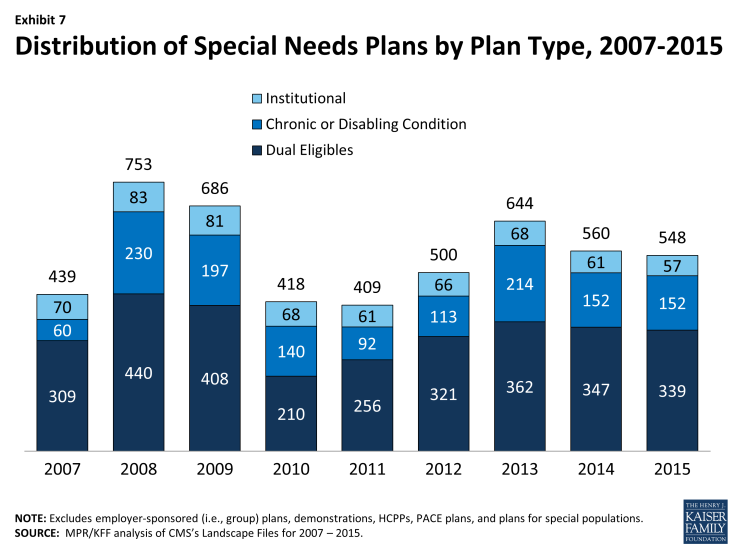 Exhibit 7: Distribution of Special Needs Plans by Plan Type, 2007-2015