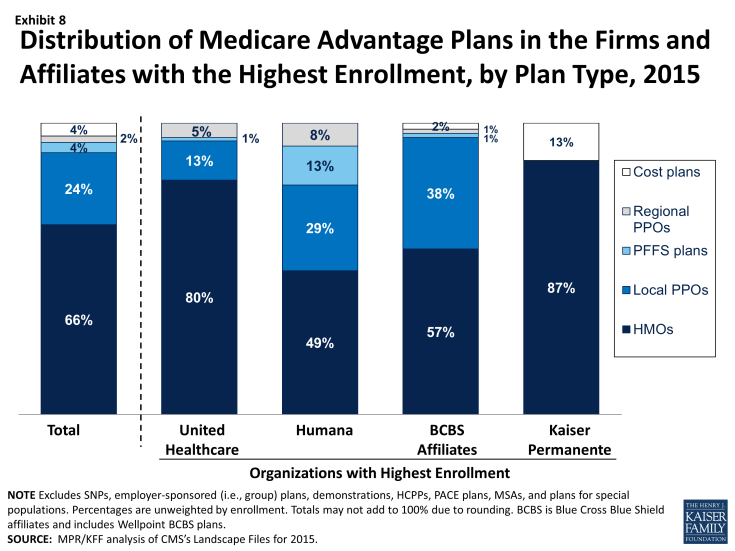 Exhibit 8: Distribution of Medicare Advantage Plans in the Firms and Affiliates with the Highest Enrollment, by Plan Type, 2015