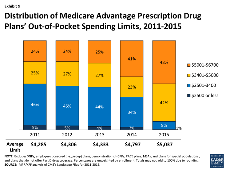 Exhibit 9: Distribution of Medicare Advantage Prescription Drug Plans' Out-of-Pocket Spending Limits, 2011-2015