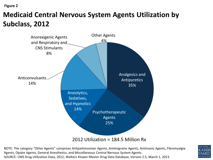 Figure 2: Medicaid Central Nervous System Agents Utilization by Subclass, 2012