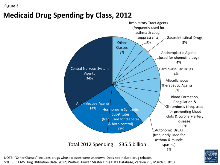 Figure 3: Medicaid Drug Spending by Class, 2012