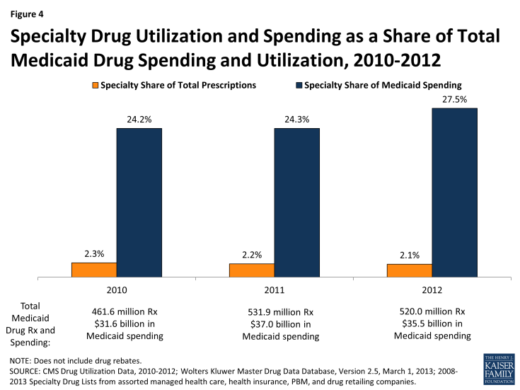 Figure 4: Specialty Drug Utilization and Spending as a Share of Total Medicaid Drug Spending and Utilization, 2010-2012