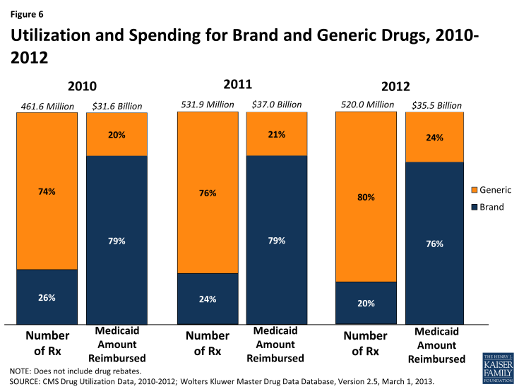 Figure 6: Utilization and Spending for Brand and Generic Drugs, 2010-2012