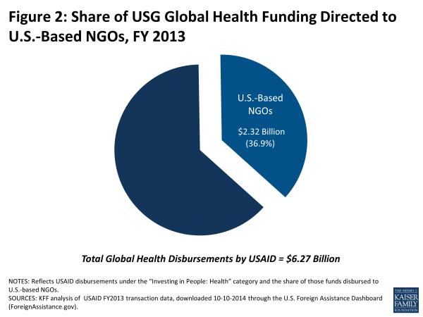 Figure 2: Share of USG Global Health Funding Directed to U.S.-Based NGOs, FY 2013