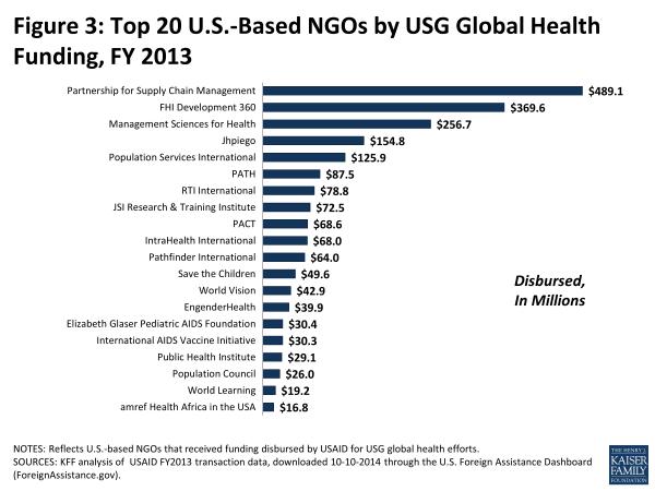 Figure 3: Top 20 U.S.-Based NGOs by USG Global Health Funding, FY 2013