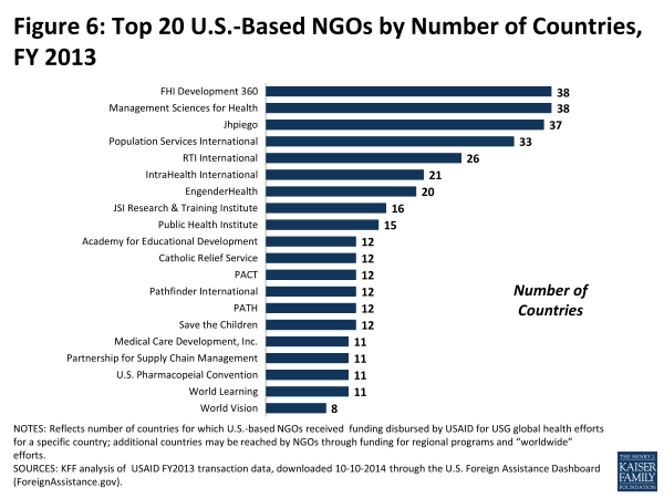 Figure 6: Top 20 U.S.-Based NGOs by Number of Countries, FY 2013